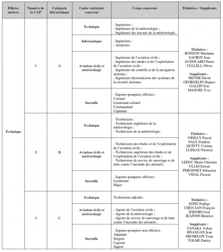 Représentants du personnel aux CAP du cadre territorial 2019-22-p7