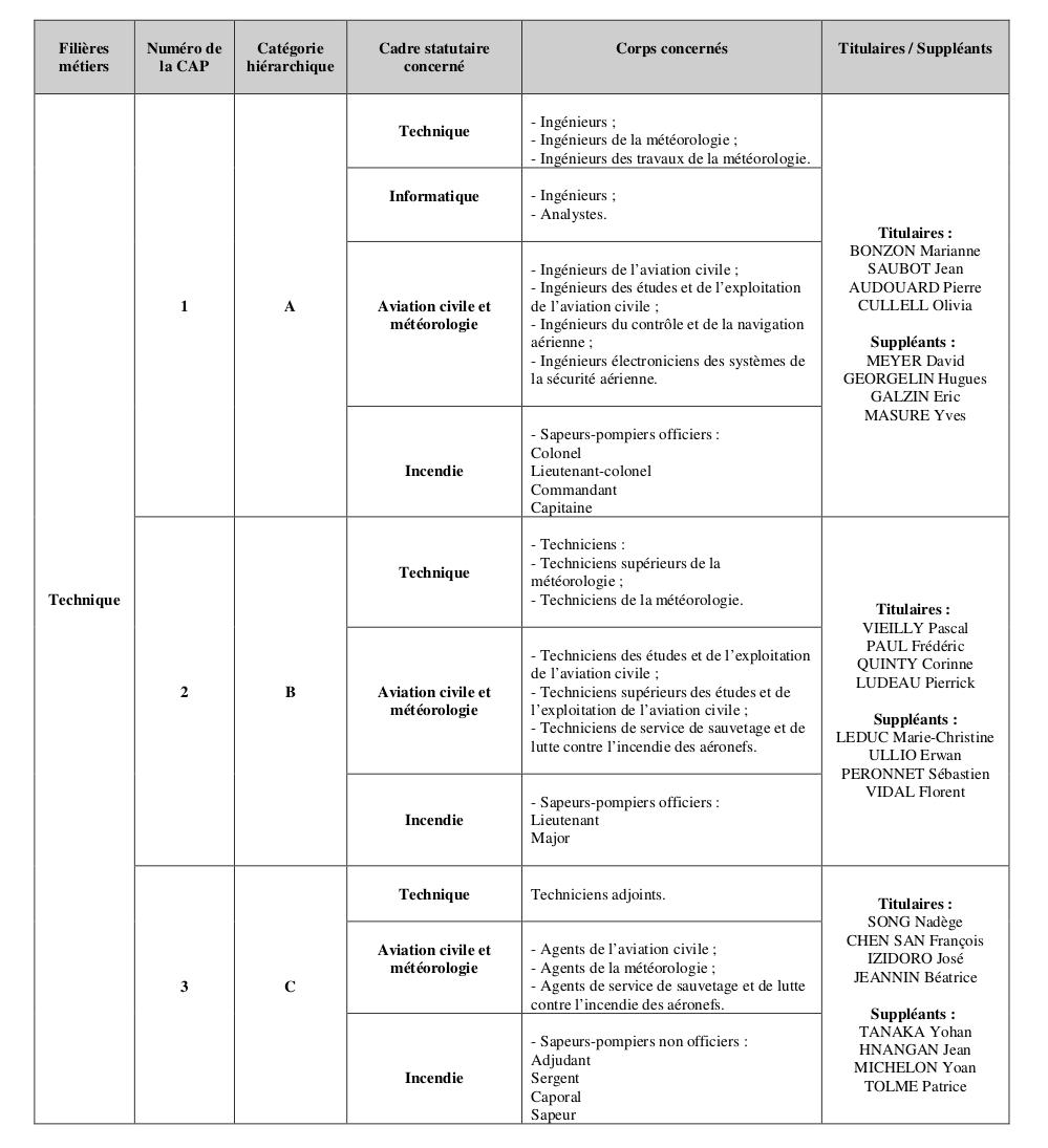 Représentants du personnel aux CAP du cadre territorial 2019-22 V3-p7