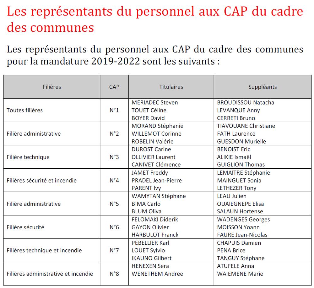 Représentants du personnel aux CAP du cadre des communes 2019-22